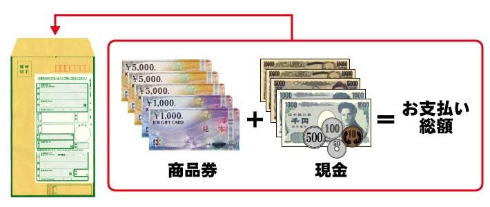 ギフトカードの支払い方法